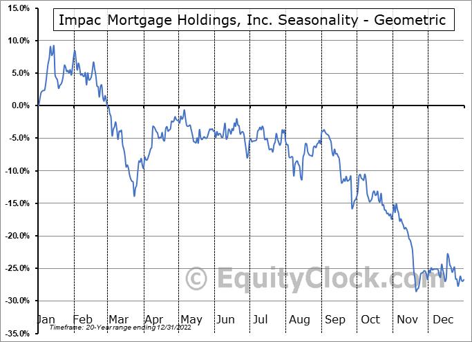 Impac Mortgage Holdings, Inc. (AMEX:IMH) Seasonality