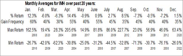Monthly Seasonal Impac Mortgage Holdings, Inc. (AMEX:IMH)