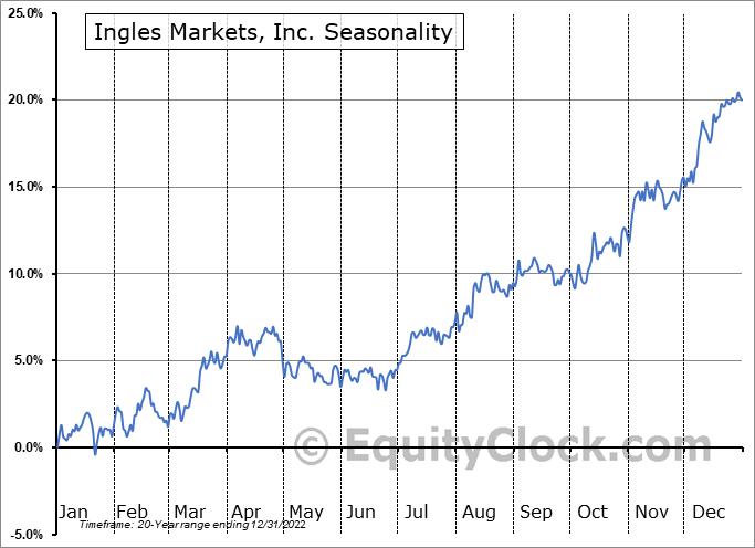 Ingles Markets, Inc. (NASD:IMKTA) Seasonality