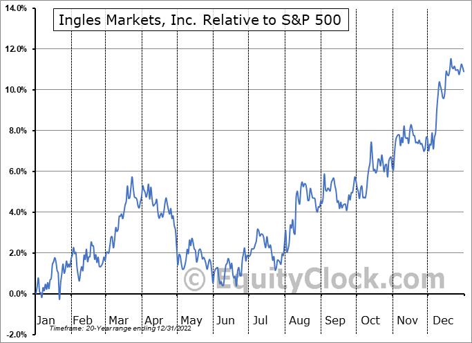 IMKTA Relative to the S&P 500