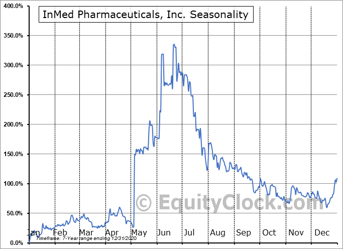 InMed Pharmaceuticals, Inc. (OTCMKT:IMLFF) Seasonality