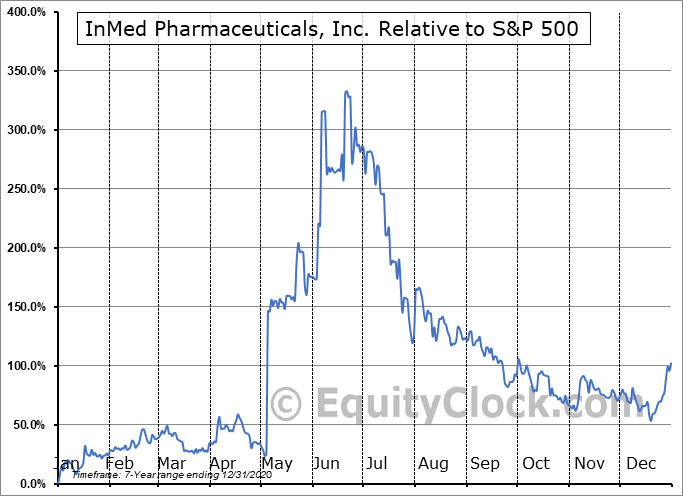 IMLFF Relative to the S&P 500