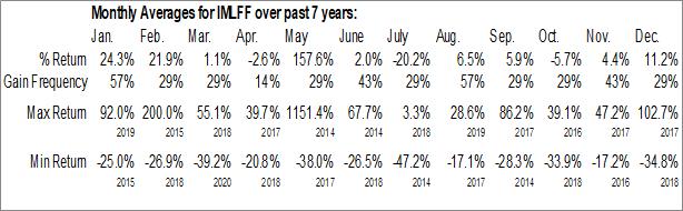 Monthly Seasonal InMed Pharmaceuticals, Inc. (OTCMKT:IMLFF)