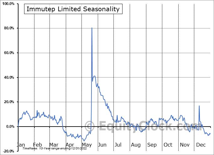 Immutep Limited (NASD:IMMP) Seasonality