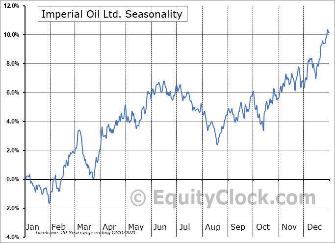 Imperial Oil Ltd. (TSE:IMO.TO) Seasonal Chart