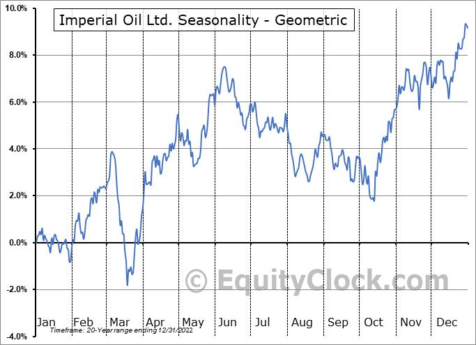 Imperial Oil Ltd. (TSE:IMO.TO) Seasonality