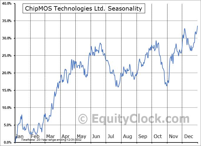 ChipMOS TECHNOLOGIES INC. Seasonal Chart