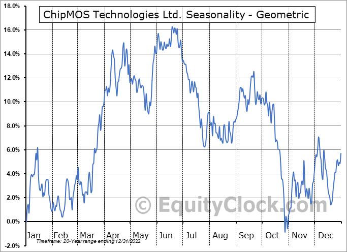 ChipMOS Technologies Ltd. (NASD:IMOS) Seasonality
