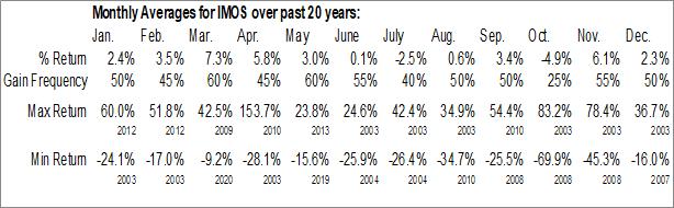 Monthly Seasonal ChipMOS Technologies Ltd. (NASD:IMOS)