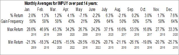 Monthly Seasonal Impala Platinum Holdings Ltd. (OTCMKT:IMPUY)