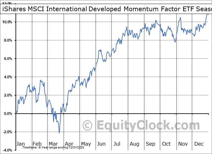 iShares MSCI International Developed Momentum Factor ETF (AMEX:IMTM) Seasonal Chart
