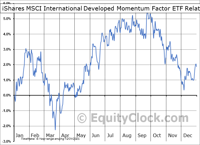 IMTM Relative to the S&P 500