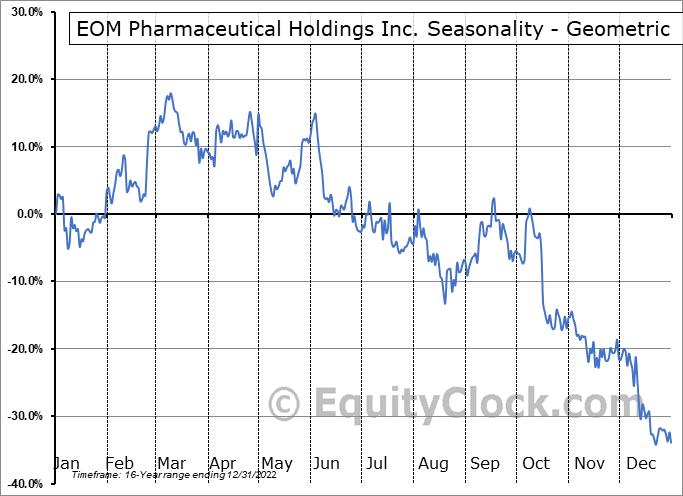 Immunocellular Therapeutics Ltd. (OTCMKT:IMUC) Seasonality