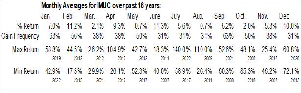 Monthly Seasonal Immunocellular Therapeutics Ltd. (OTCMKT:IMUC)
