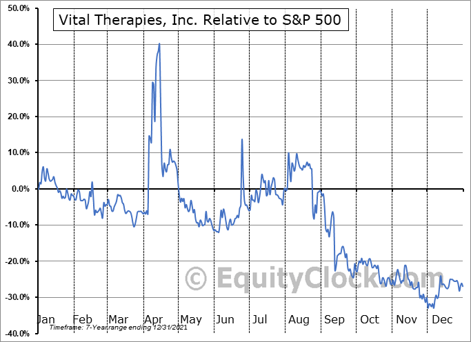 IMUX Relative to the S&P 500
