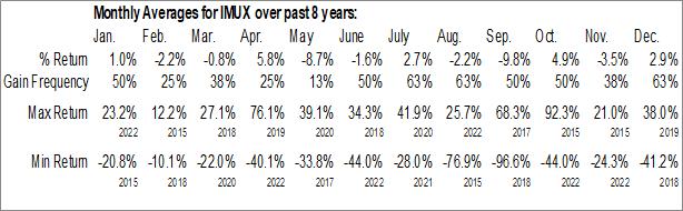 Monthly Seasonal Vital Therapies, Inc. (NASD:IMUX)
