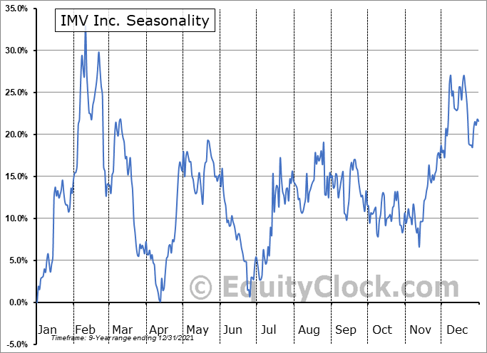 IMV Inc. (NASD:IMV) Seasonality