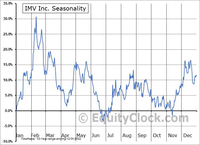 IMV Inc. Seasonal Chart
