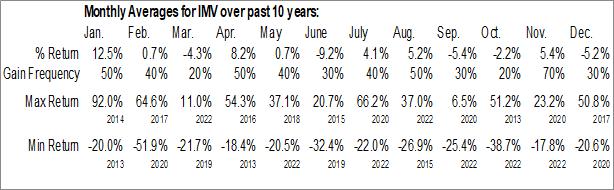 Monthly Seasonal IMV Inc. (NASD:IMV)