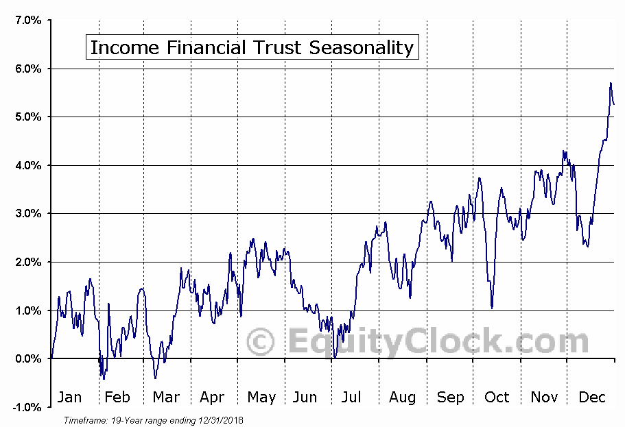 Income Financial Trust (TSE:INC/UN.TO) Seasonal Chart