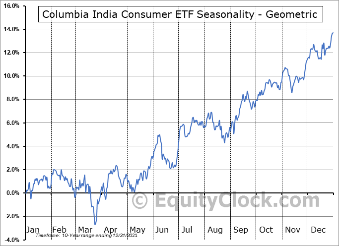 Columbia India Consumer ETF (NYSE:INCO) Seasonality