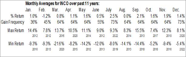 Monthly Seasonal Columbia India Consumer ETF (NYSE:INCO)