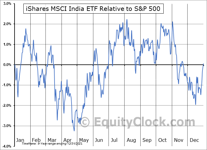 INDA Relative to the S&P 500