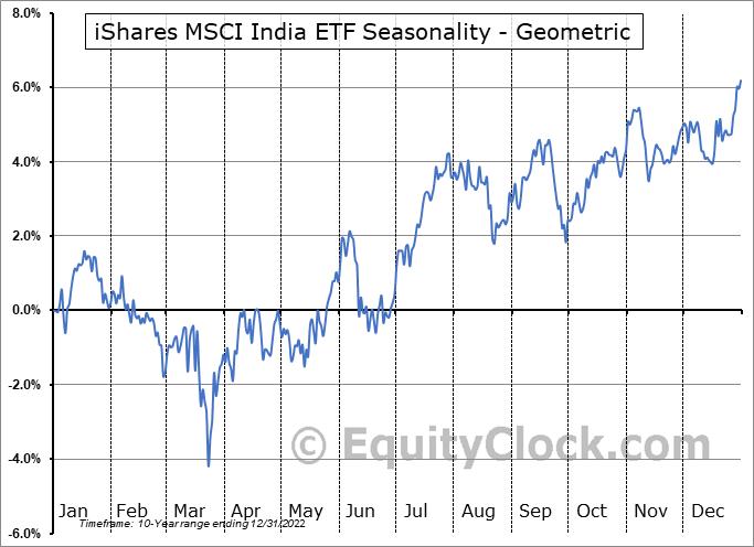 iShares MSCI India ETF (AMEX:INDA) Seasonality
