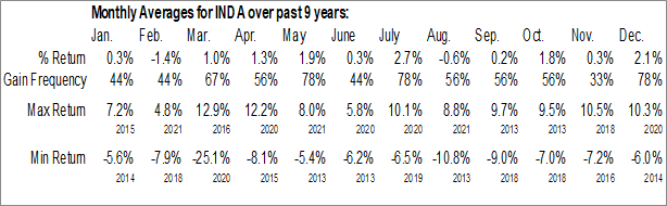 Monthly Seasonal iShares MSCI India ETF (AMEX:INDA)
