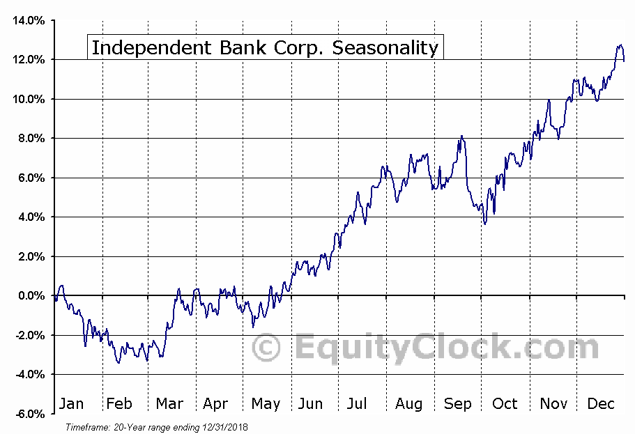 Independent Bank Corp. (NASD:INDB) Seasonal Chart