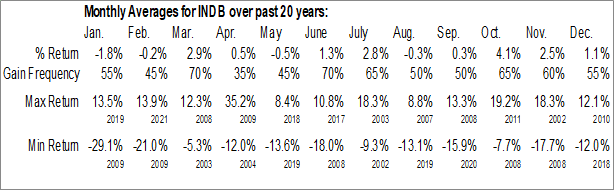 Monthly Seasonal Independent Bank Corp. (NASD:INDB)
