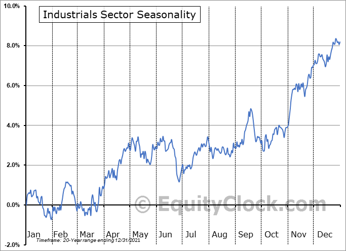 Industrials Sector Seasonal Chart