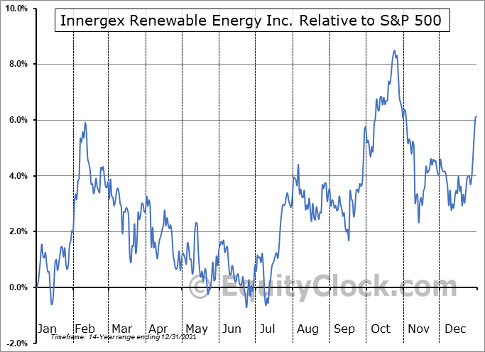 INE.TO Relative to the S&P 500