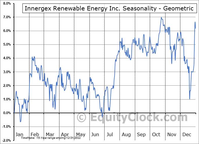 Innergex Renewable Energy Inc. (TSE:INE.TO) Seasonality