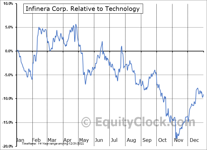 INFN Relative to the Sector