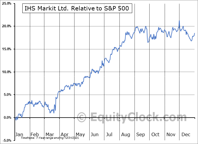 INFO Relative to the S&P 500