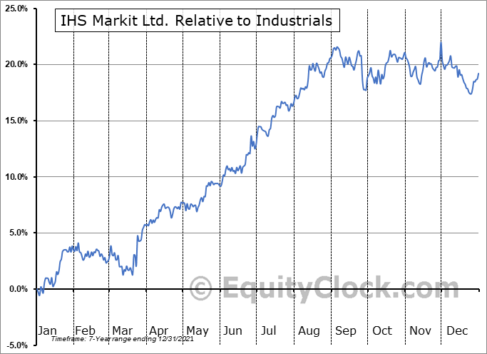 INFO Relative to the Sector