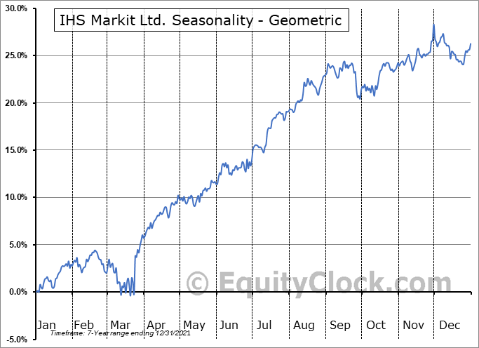 IHS Markit Ltd. (NYSE:INFO) Seasonality