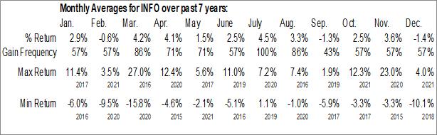 Monthly Seasonal IHS Markit Ltd. (NYSE:INFO)