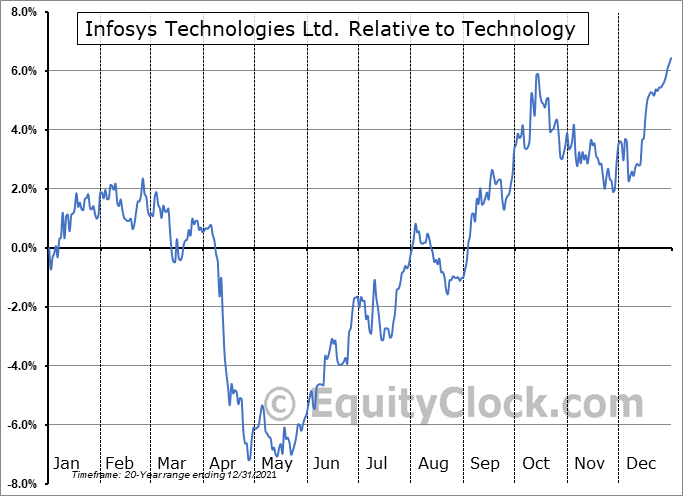 INFY Relative to the Sector