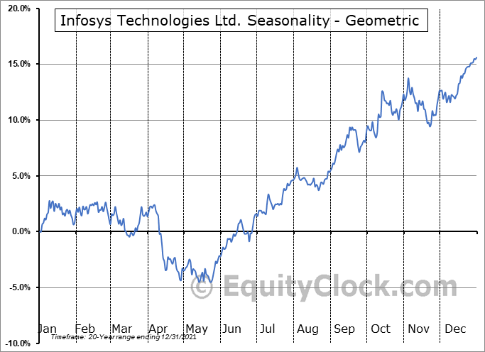Infosys Technologies Ltd. (NYSE:INFY) Seasonality
