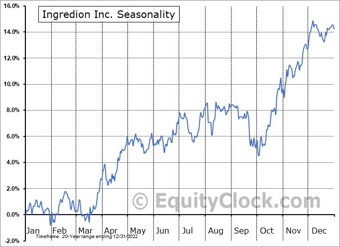 Ingredion Inc. (NYSE:INGR) Seasonality