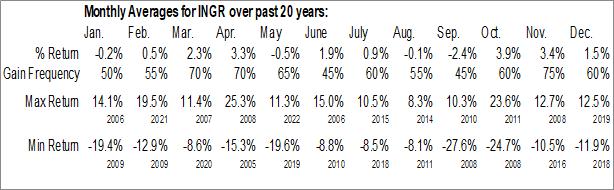 Monthly Seasonal Ingredion Inc. (NYSE:INGR)