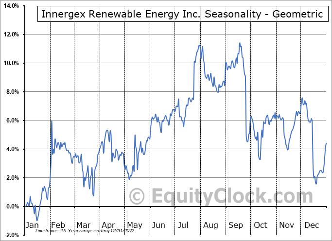 Innergex Renewable Energy Inc. (OTCMKT:INGXF) Seasonality