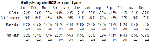 Monthly Seasonal Innergex Renewable Energy Inc. (OTCMKT:INGXF)