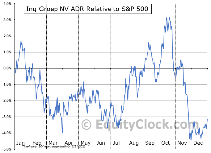 ING Relative to the S&P 500