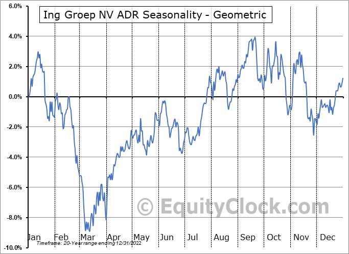 Ing Groep NV ADR (NYSE:ING) Seasonality