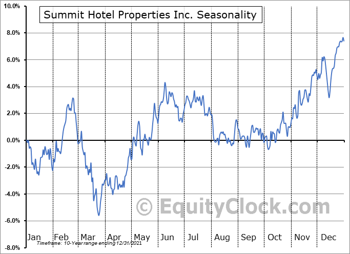 Summit Hotel Properties Inc. (NYSE:INN) Seasonality