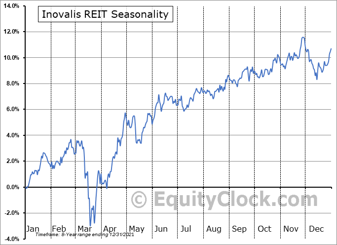 Inovalis REIT (TSE:INO/UN.TO) Seasonality