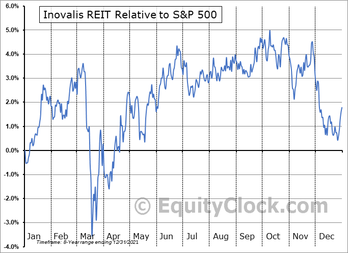 INO-UN.TO Relative to the S&P 500